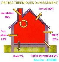 Maison cologique - Perte d energie maison ...